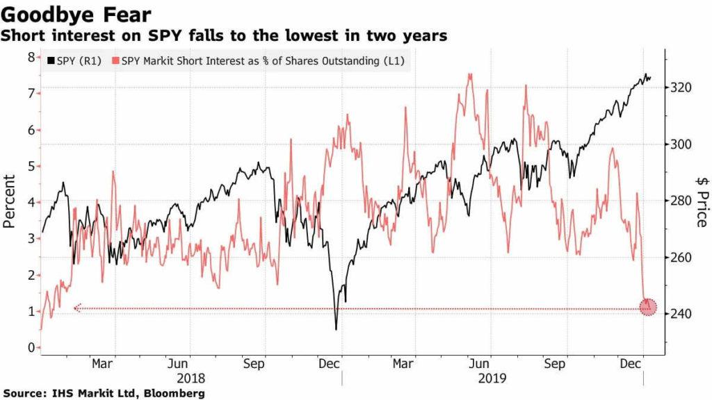 Die Preisdynamik des ETF SPY (schwarz) und der Anteil der Short-Positionen (rot) Quelle: Bloomberg