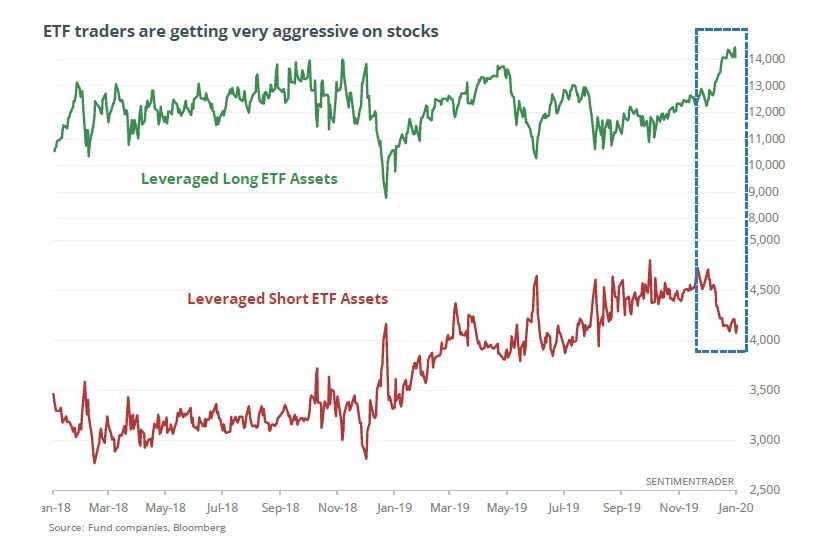 ETF-Vermögenswerte für Wachstum mit einer Leverage (grün) und für einen Sturz (rot)Quelle: Bloomberg