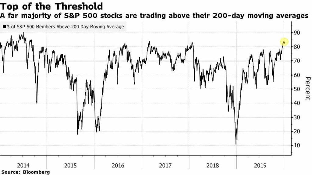 Welcher Anteil der Unternehmen im S & P500-Index handelt über seinem 200-Tage-Durchschnitt. Quelle: Bloomberg